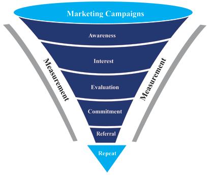 Customer Marketing Group 35